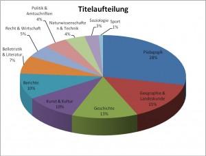 Aufteilungsgraphik